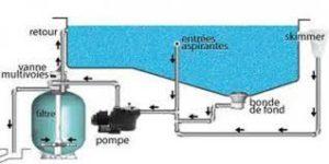 filtration piscine